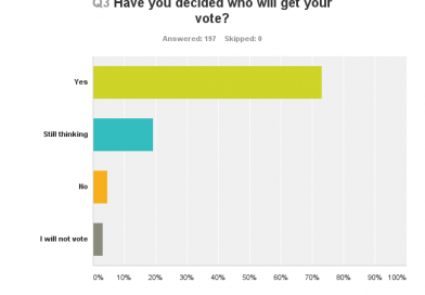 Telford & The Wrekin Survey Results